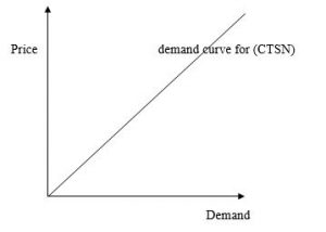 Demand Curve for Corporate Tourists Social Network (CTSN)