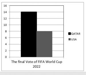 The Final Vote of FIFA