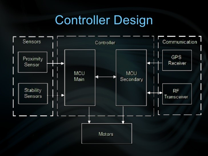 controller design of unmanned aircraft or drone