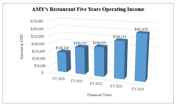 AMY's Restaurant Five Years Operating Income