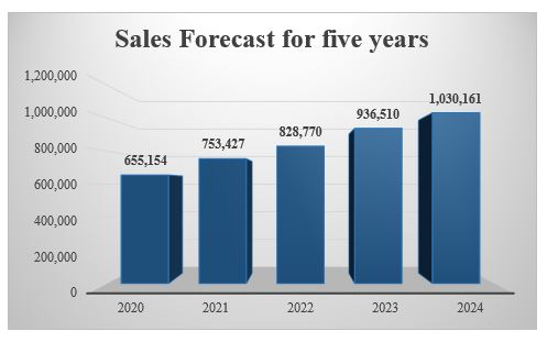 Figure 4: Sales Forecast for five years