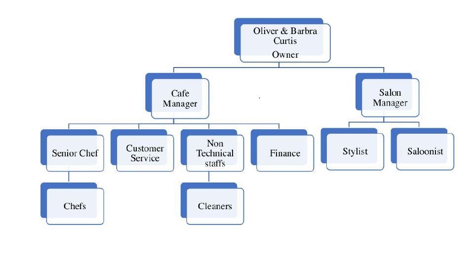 Beauty salon Human Resource and Organizational Structure