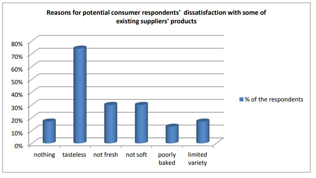 Potential retailer and consumer respondents