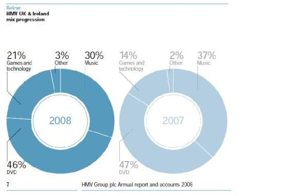 Market share of Music and Associated products of HMV