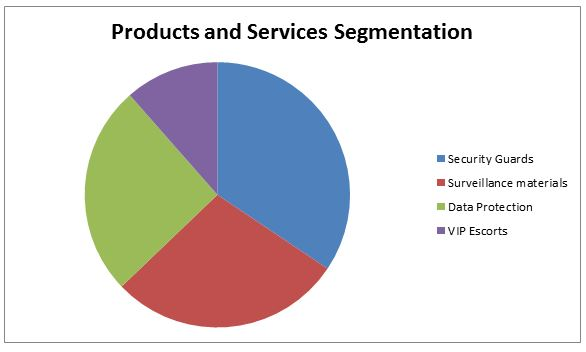 Products and Services Segmentation