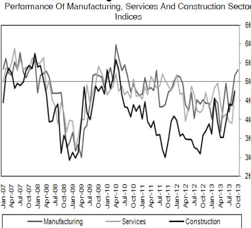 services and construction sector indices
