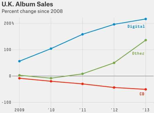 Trend in music industry