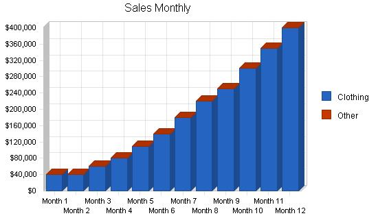 Sales Monthly